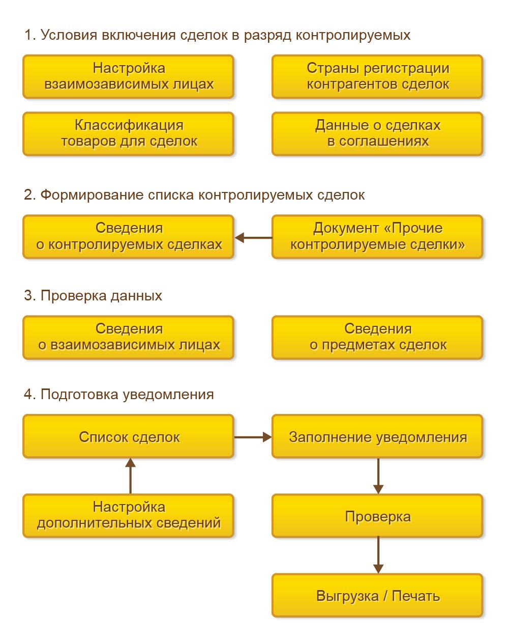 Контролируемые сделки в 1С Комплексная автоматизация