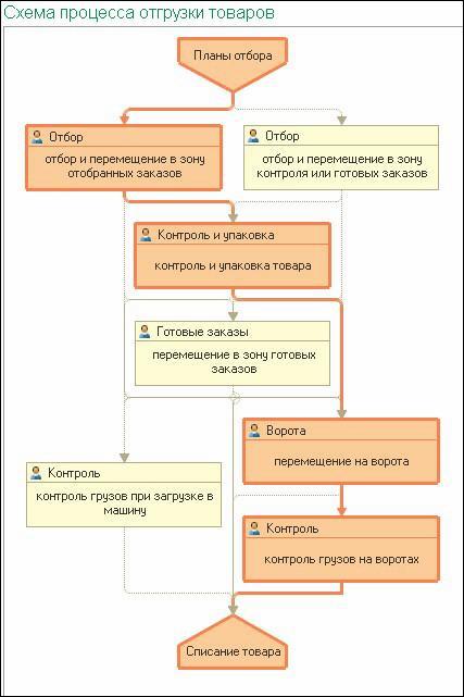 Схема отгрузки в 1С WMS Логистика. Управление складом