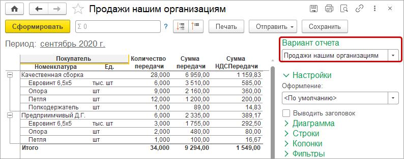 Продажи в 1С УНФ