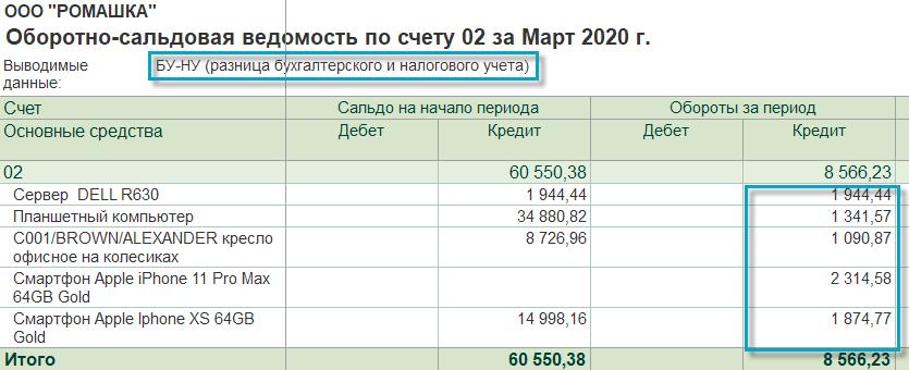Разница бухгалтерского и налогового учета в 1С Садовод