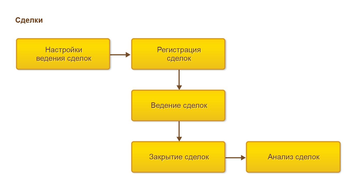 Процесс ведения сделок в 1С Комплексная автоматизация