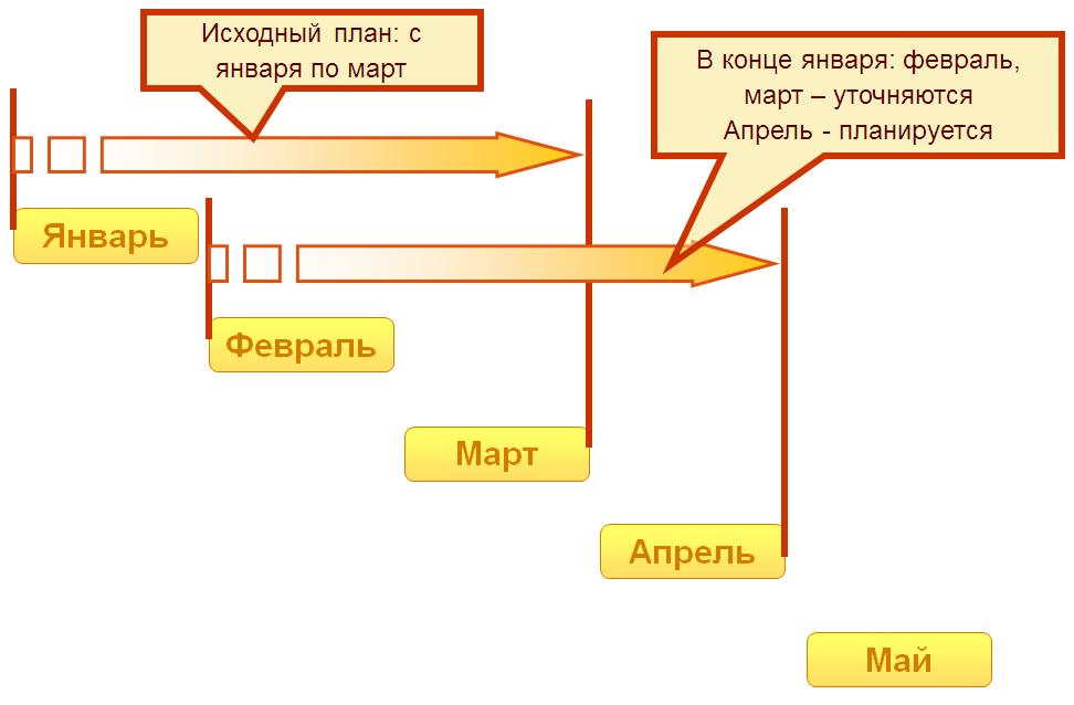 Методика скользящего планирования в 1С Комплексная автоматизация