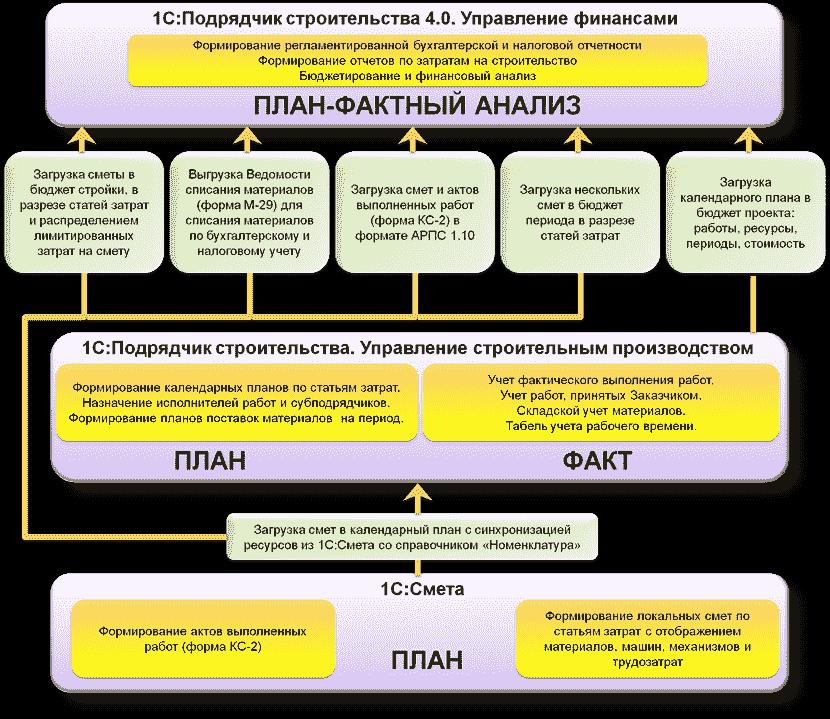 План-фактный анализ в 1С Подрядчик строительства