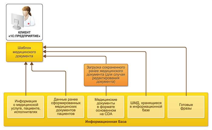 Формирование нового медицинского документа или редактирование существующего в 1С Медицина