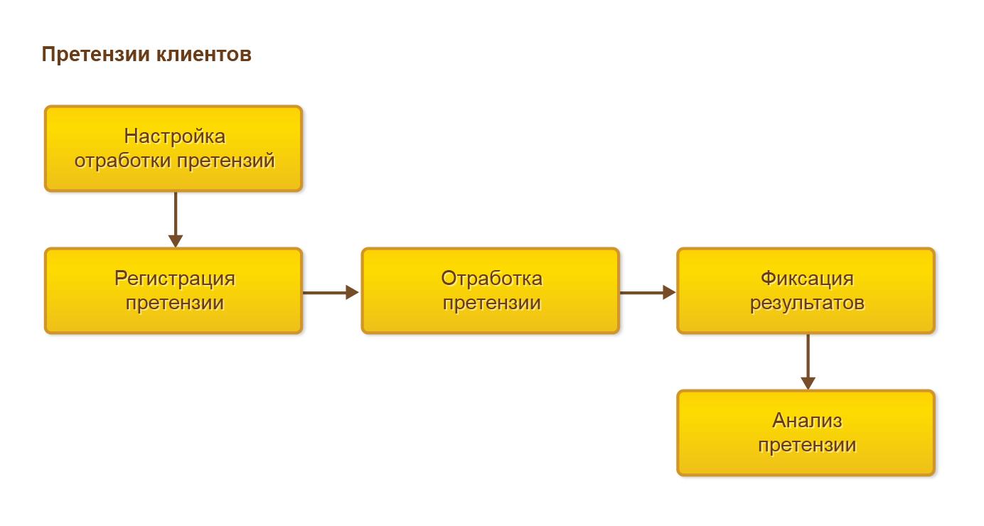 Процесс работы с претензиями в 1С Комплексная автоматизация