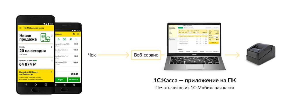 1С Мобильная касса - удаленная печать чеков на компьютере