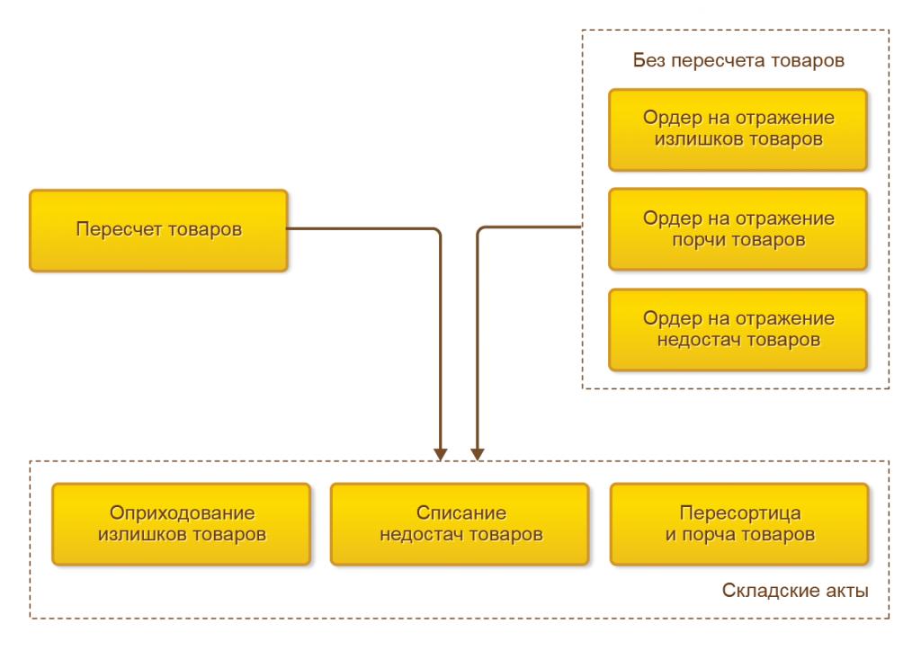 Пересчет товаров схема в 1С Управление торговлей 8