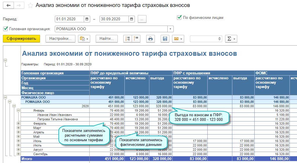 Расчет выгоды от применения пониженных тарифов страховых взносов в 1С Бухгалтерия