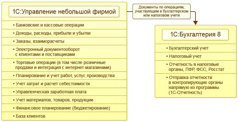 Обмен с «1С:Бухгалтерией 8» в 1С