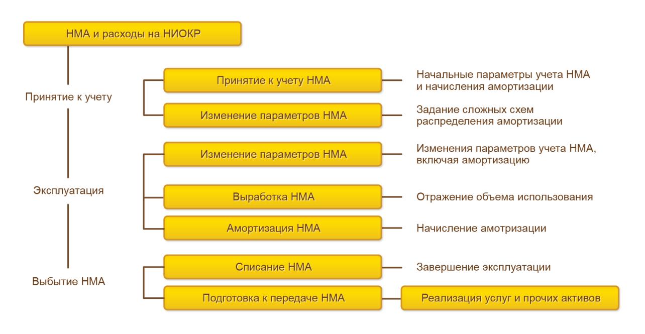 Общая схема документооборота, отражающая движение нематериальных активов с момента ввода в эксплуатацию до выбытия  в 1С Комплексная автоматизация