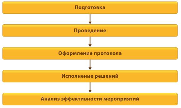 Схема реализации мероприятий в 1С Документооборот 8