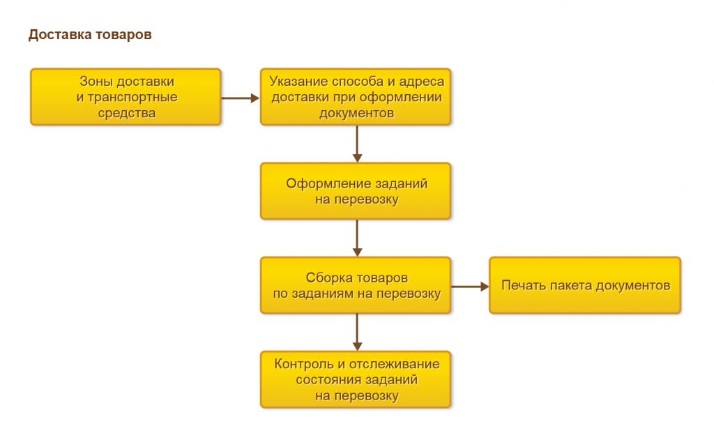 Процесс управления доставкой в 1С Управление торговлей 8