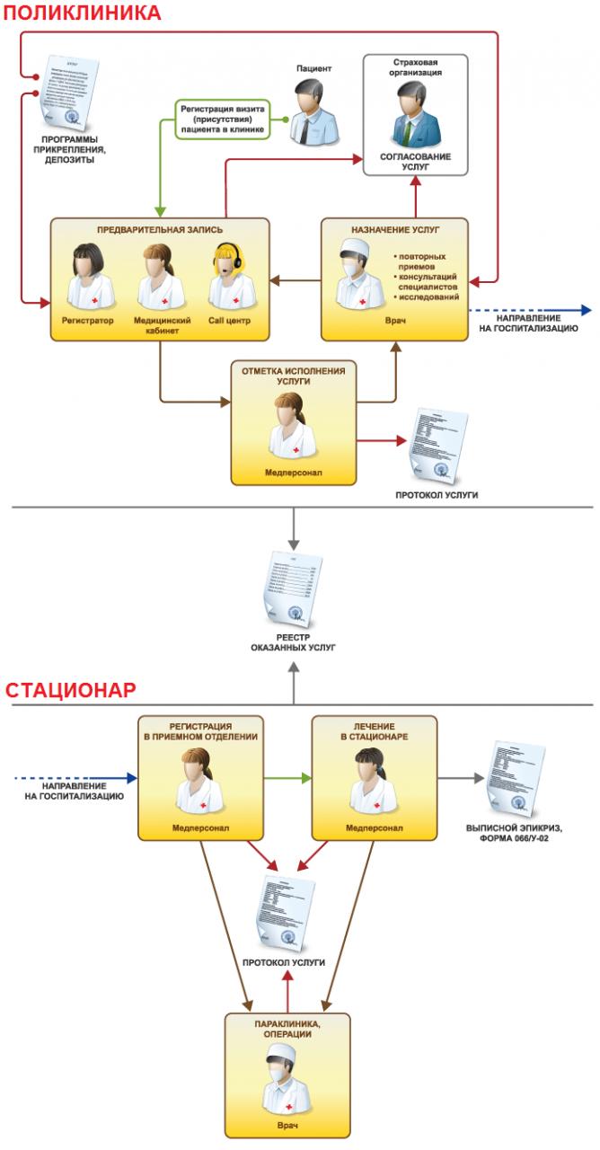 Схема работы в 1С Больница