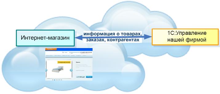 Взаимодействие программы и интернет-магазина в 1С УНФ