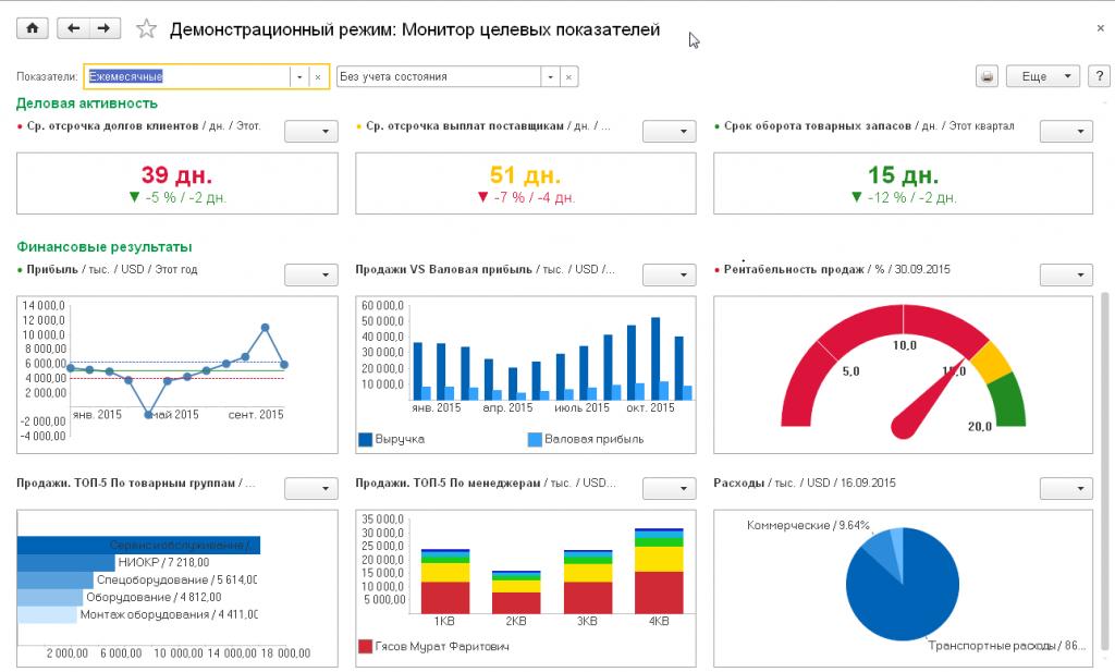 Демонстрационный режим: Монитор целевых показателей в 1С Управление торговлей 8