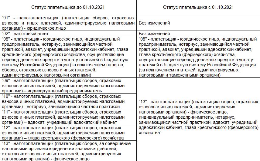 Изменение статуса плательщика и оснований платежа при перечислении в бюджет в 1С Садовод