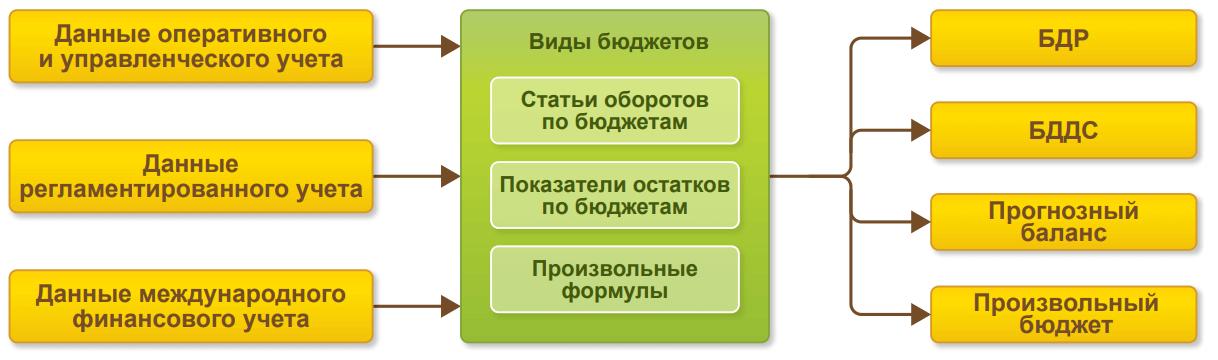 Управление финансами и бюджетирование в 1С Комплексная автоматизация