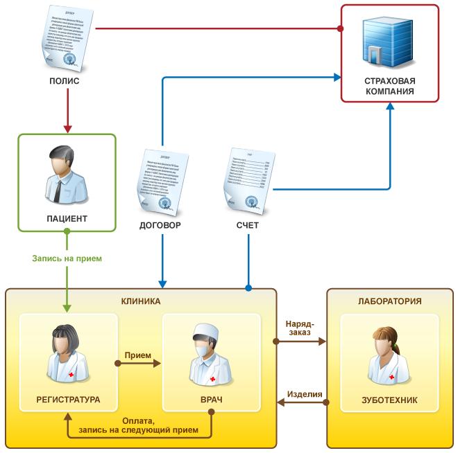 Ведение полной цепочки лечения пациентов в 1С Стоматологическая клиника
