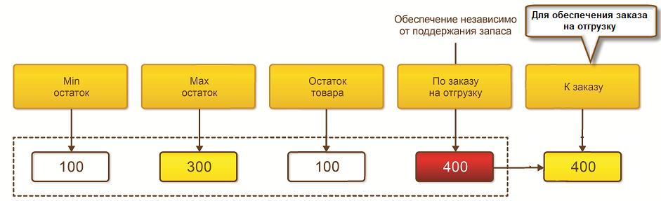 Пример расчета количества товаров, рекомендуемого к заказу в 1С Управление торговлей 8