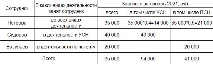 Уменьшение налога ПСН на страховые взносы в 1С БП