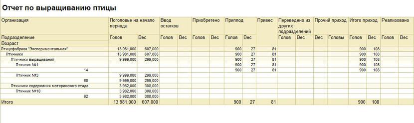 Отчет по выращиванию птицы в 1С 1С Бухгалтерия птицефабрики