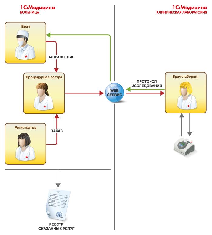 Совместное использование в 1С Медицина