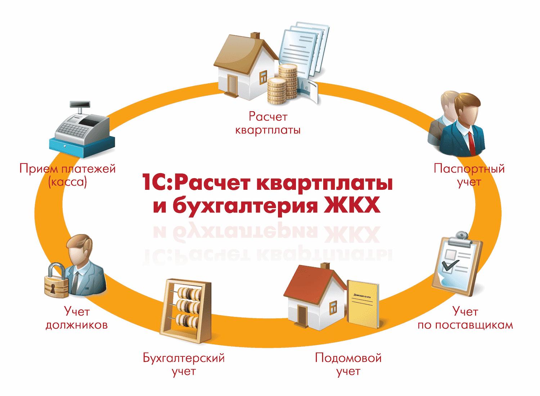 Схема в 1С Расчет квартплаты и бухгалтерия ЖКХ