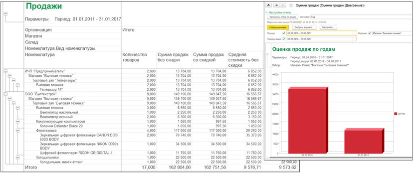 Анализ продаж в 1С Магазин бытовой техники и средств связи