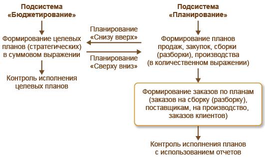 Сценарии формирования бюджета при товарном планировании в 1С Комплексная автоматизация