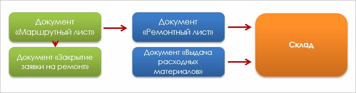 1С Управление Автотранспортом. Стандарт