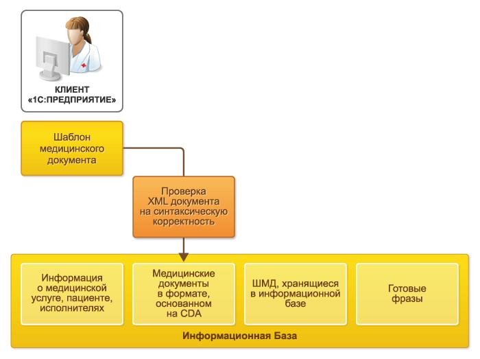 Сохранение медицинского документа в 1С Медицина