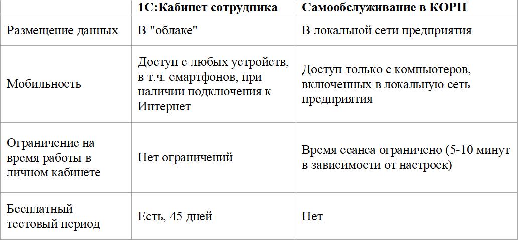 Кабинет сотрудника в 1С ЗУП