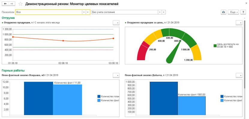 Мониторинг и анализ в 1С Горнодобывающая промышленность