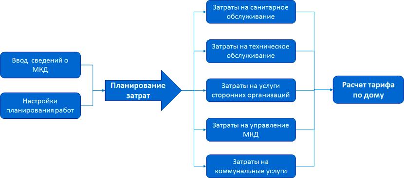1С УК ЖКХ. Модуль для 1С:ERP и 1С:КА2