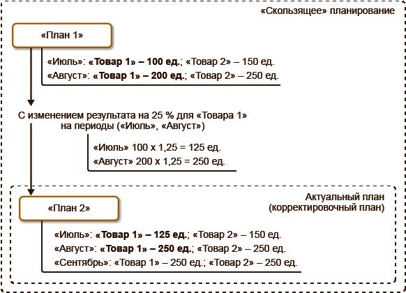 Схема примера, замещение данных в планах в 1С Комплексная автоматизация