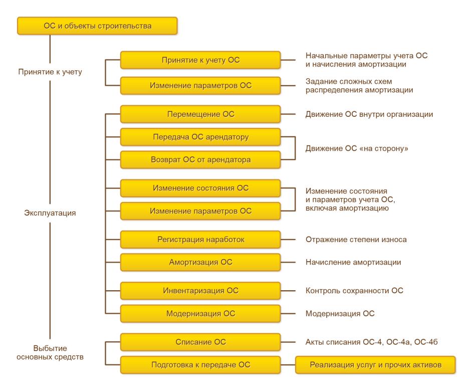 Общая схема документооборота, отражающая движение основных средств с момента ввода в эксплуатацию до выбытия в 1С Комплексная автоматизация