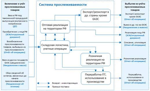 Учет партий прослеживаемости импортного товара в 1С УТ