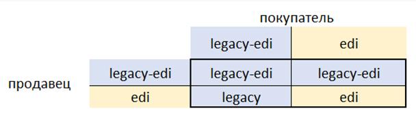 Регистрация, авторизация и настройки сервиса «1С:EDI» в 1С Управление торговлей