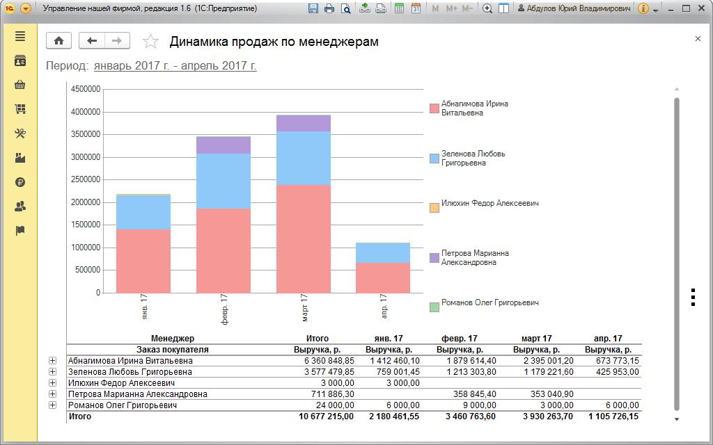 Динамика продаж по менеджерам в 1С