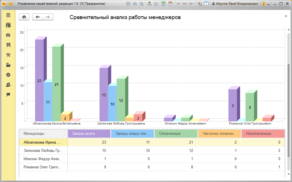 Сравнительный анализ работы менеджеров в 1С УНФ