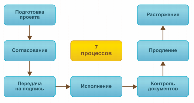 Основные процессы договорной работы в 1С Документооборот 8