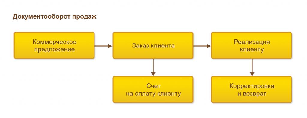 Процесс оформления продаж в 1С Управление торговлей 8