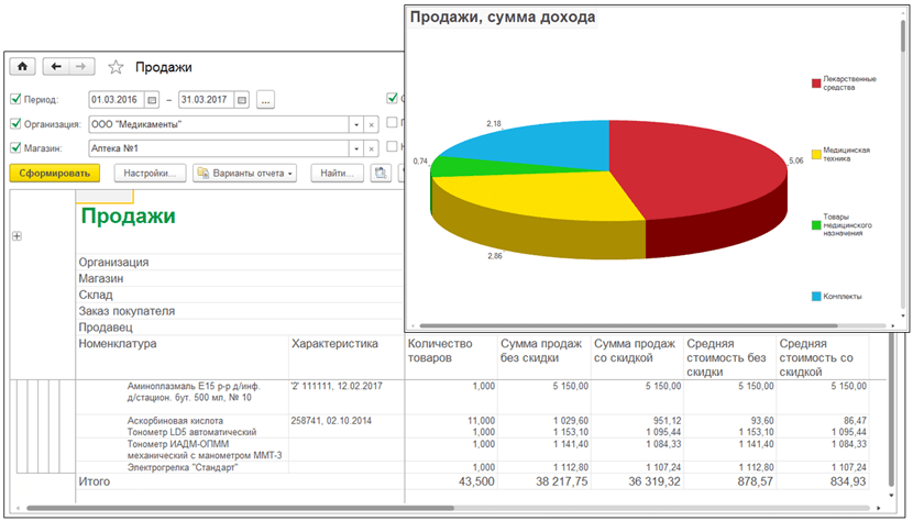 Анализ продаж в 1С Аптека