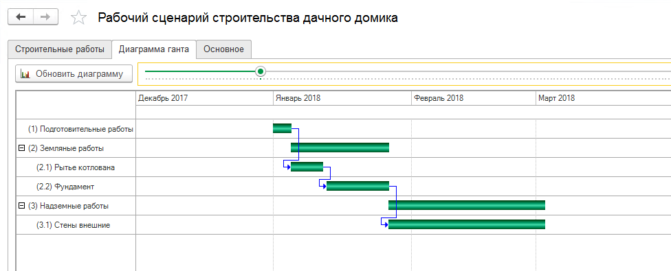Диаграммa Ганта в 1С Управление нашей строительной фирмой
