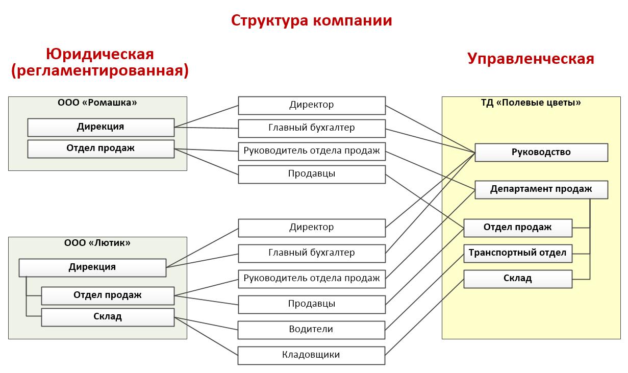 Структура компании в 1С Зарплата и управление персоналом 8 КОРП