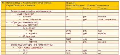 Настройка ведения разрезов цен в 1С УТ