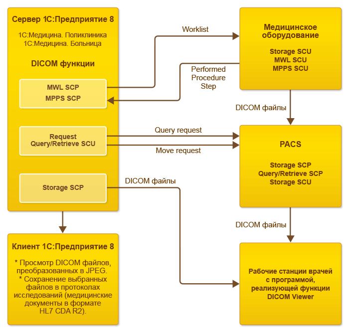 Взаимодействие с PACS и медицинским оборудованием в 1С Медицина