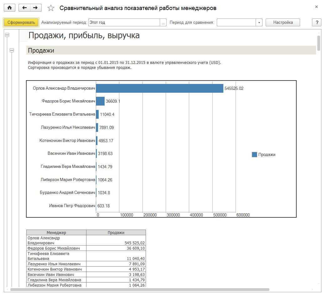 Сравнительный анализ показателей работы менеджеров в 1С Комплексная автоматизация