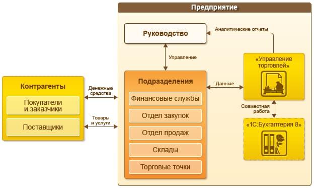 Автоматизация с помощью 1С Управление торговлей 8 ПРОФ