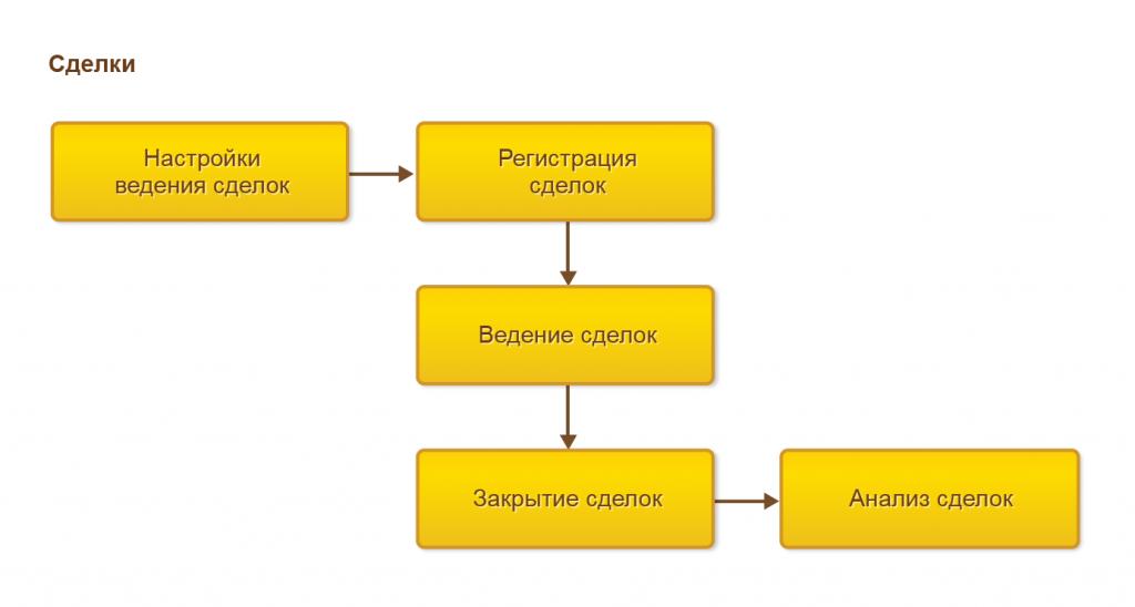 Процесс ведения сделок в 1С Управление торговлей 8
